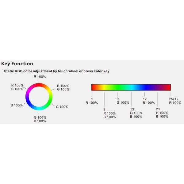 R8 Fjärrkontroll RGB/RGBW till V4 Mottagare